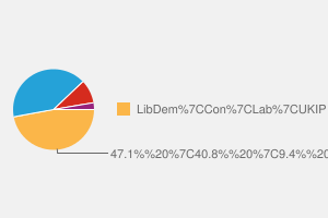 2010 General Election result in Cheadle